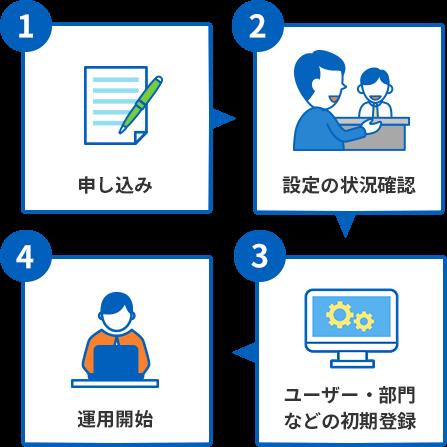 1:申し込み 2:設定の状況確認 3:ユーザー・部門などの初期登録 4:運用開始
