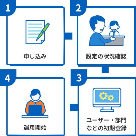 1:申し込み、2:設定の状況確認、3:ユーザー・部門・ICカード登録、4:運用開始